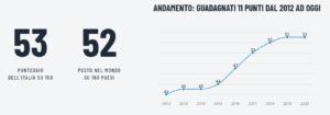 Indice Corruzione in Italia - 2020
