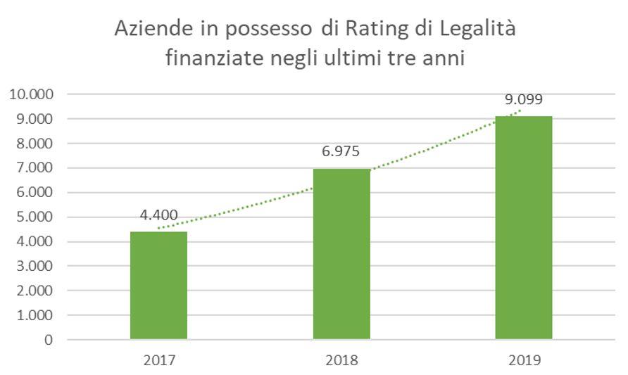 aziende titolari di rating di legalità finanziate